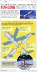 Infographic: The Chinese Space Station Program