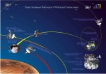 Infographic: The Russian Phobos-Grunt Mars Probe Mission