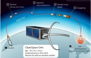 Missions like Clean Space One aim to actively remove debris (Credits: Swiss Space Center).