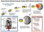A Hypervelocity Asteroid Intercept Vehicle (HAIV) mission architecture blends a hypervelocity kinetic impactor with a subsurface nuclear explosion for optimal fragmentation and dispersion of hazardous near-Earth objects (Credits: ADRC/Bong Wie).