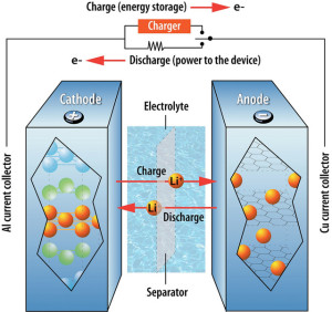 Basic operational concept of a Lithium ion battery (Credits: Argonne National Laboratory).