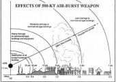 A simulated 500-KT atomic bomb dropped at 1,770 meter above a commercial city could generated powerful damaging shock waves of 30 psi at ground zero and decreases to 1 psi at radius of 14,162 meter.
