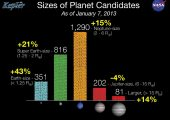 Size of Kepler Planet Candidates: As of the latest Kepler catalog entry, the number of candidates discovered totals 2,740 potential planets orbiting 2,036 stars (Credits: NASA).