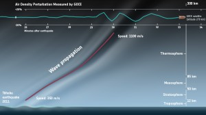 The Tohoku earthquake's impact on GOCE (Credits: ESA).