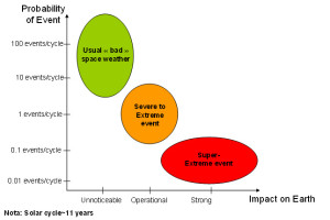 Probability of space weather events versus impact on Earth (Credits: Eurocontrol).