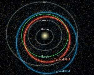 NASA's Wide Field Infrared Survey Explorer (WISE)identified 107 potentially hazardous asteroids (PHA) that cross Earth's orbit as of 2012 (Credits: NASA).