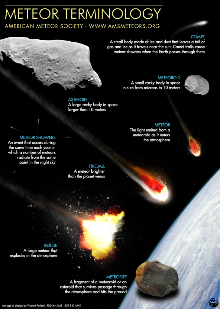meteor-terminology-AMS21