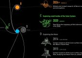 Russia's Space Exploration Plan: Go Everywhere