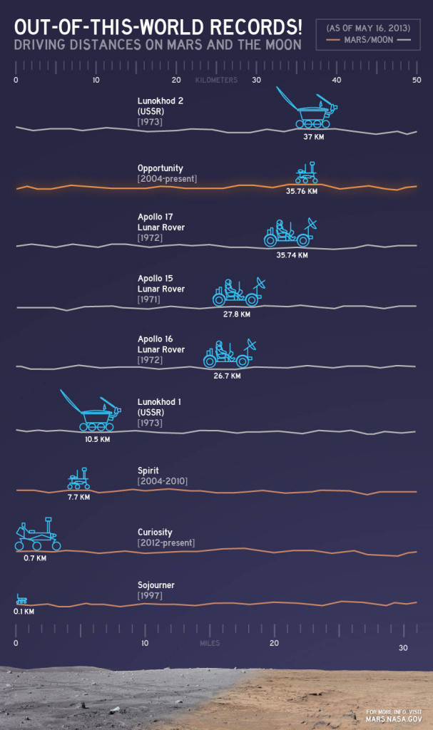 Rover travel distances infographic