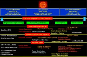 "Figure 1 fro mteh report, captioned ""Conditions-Systems-Impacts-Actions Linkage"" (Credits: National Space Weather Program Council)."