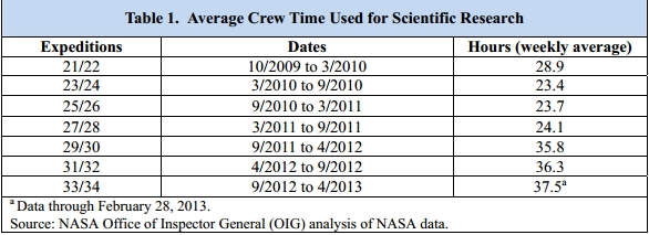 Average crew time used for US research on ISS (Credits: NASA office of Inspector General).
