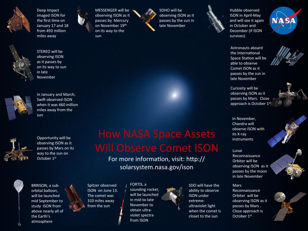 NASA viewing ISON