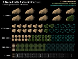 Near-Earth asteroid census (Credits: NASA).