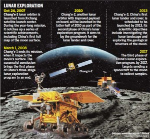 A timetable of China's lunar exploration program (Credits: Xinhua.net).