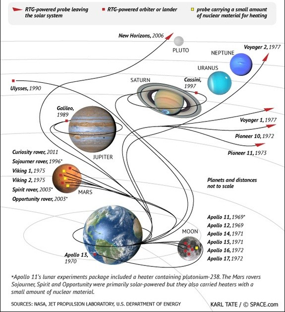 US Space Missions with RTGs (Credits: Space.com).