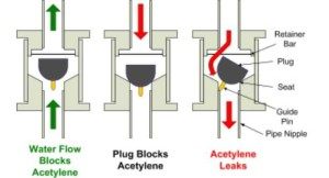 The probably failure mode of the check valves used by ASCO; this failure was not reflected in their hazard analysis (Credits: US  Chemical Safety and Hazard Investigation Board).