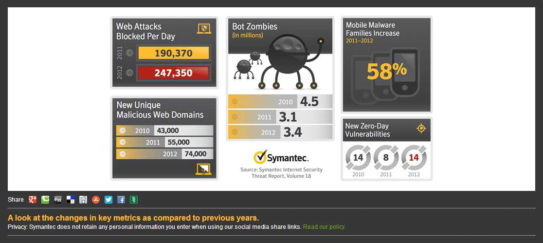 Infographic from Symantec's 2013 Internet Security Threat report