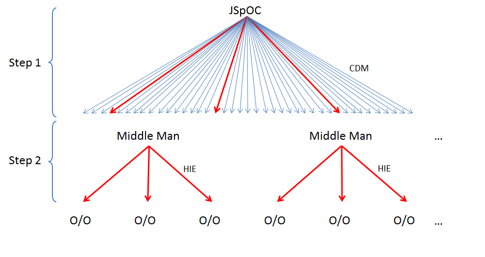 Schematic illustrating the middle-man concept between JSpOC and Owners/Operators (O/O), where HIE stands for High Interest Events and CDM is the new CSM format. Credits: CNES