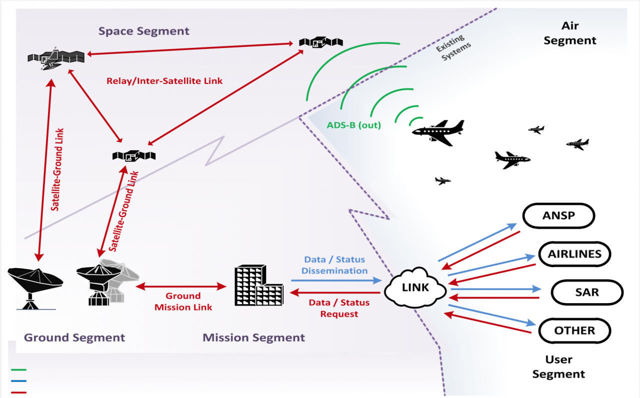 Space-based Automatic Dependent Surveillance-Broadcast