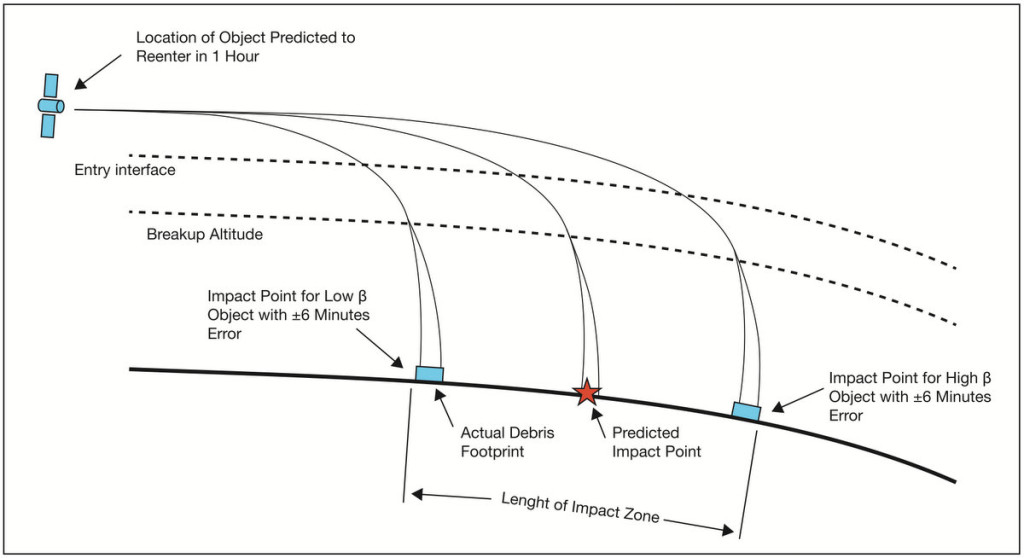Possible impact points of a spacecraft disintegrating upon reentry.