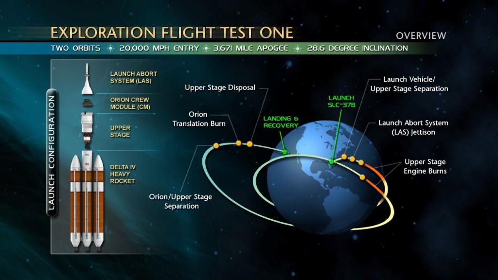 Exploration Flight Test-1 Overview
