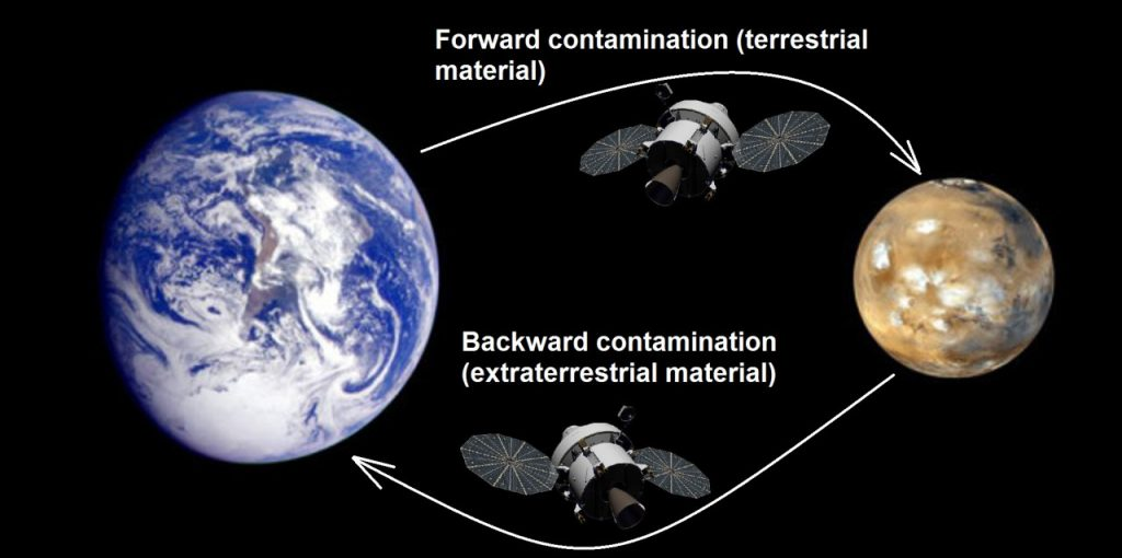 Forward and Backward Contamination. - Credits: NASA.