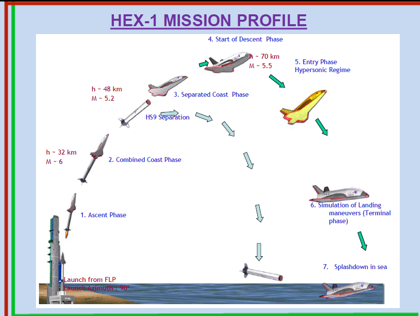 Hypersonic Flight Experiment 1 (HEX-1) flight profile. – Credits: BEID/SEIG and NASAspaceflight forum