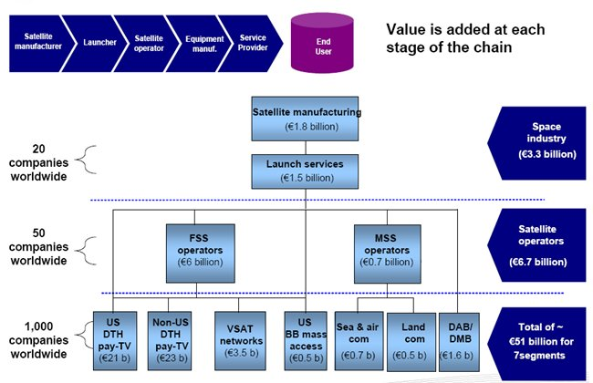 The Space Value Chain. – Credits: ESOA (European Satellite Operators' Association).