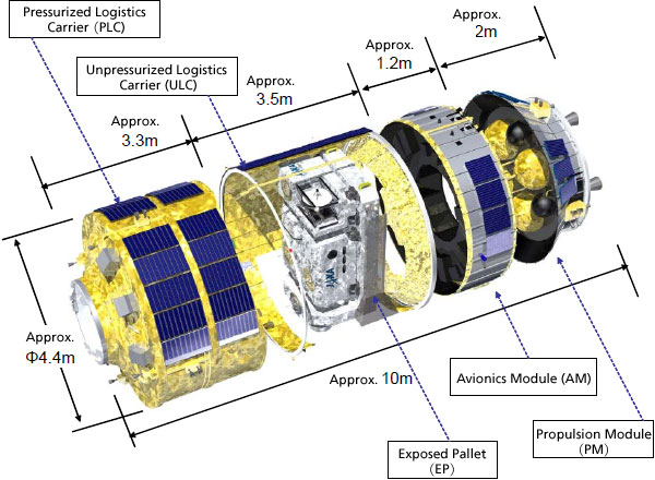 H-II Transfer Vehicle (HTV) dimensions Credits: JAXA