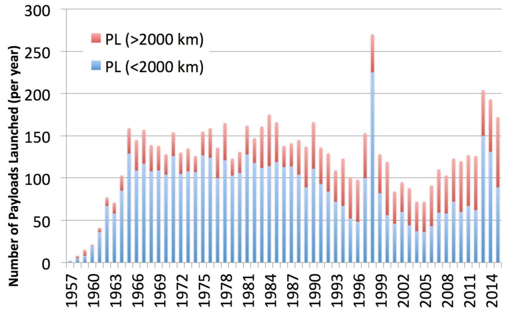 Figure 1 - Number of Payloads Injected into Orbit