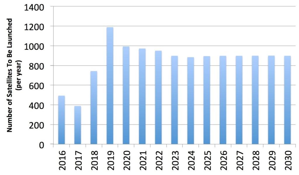 Figure 2 - Scenario for Satellites (2016-2030)