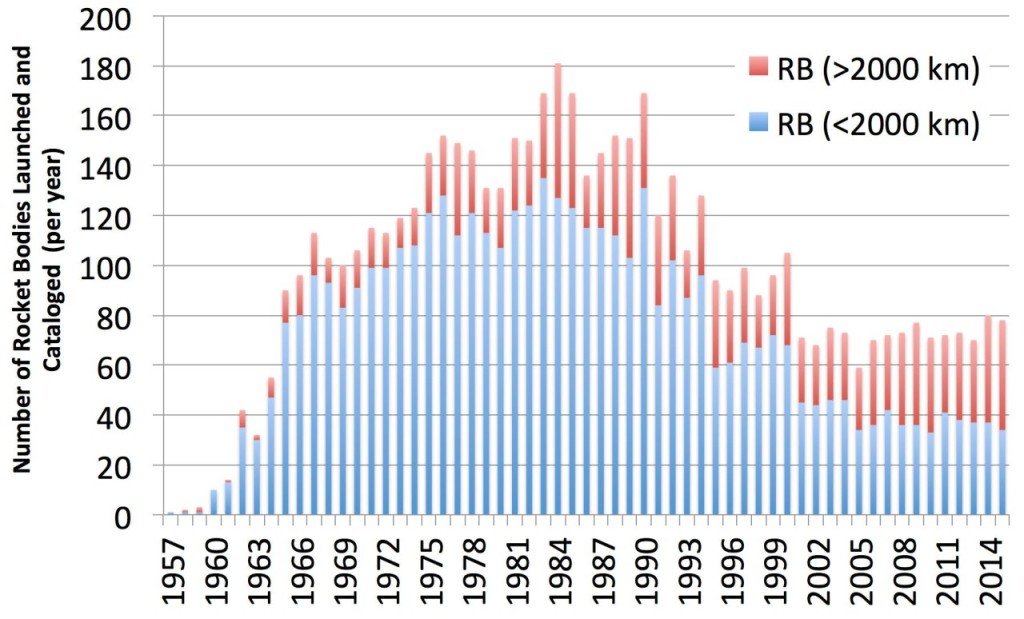 Figure 3 - Number of Rocket Bodies Injected into Orbit and Cataloged