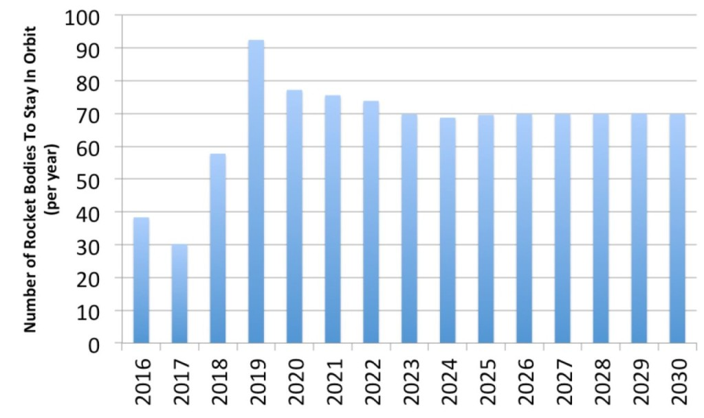 Figure 4 - Scenario for Rocket Bodies to Stay In Orbit (2016-2030)