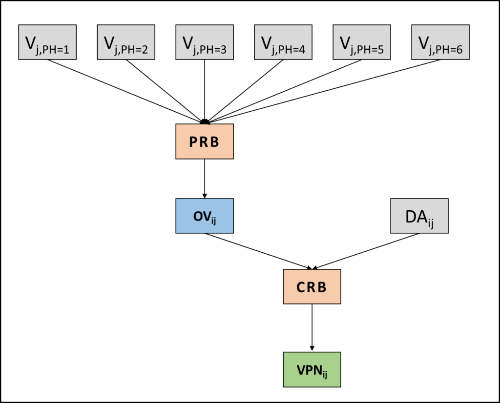 Input and output of PRB and CRB