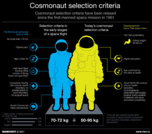 cosmonaut_selection