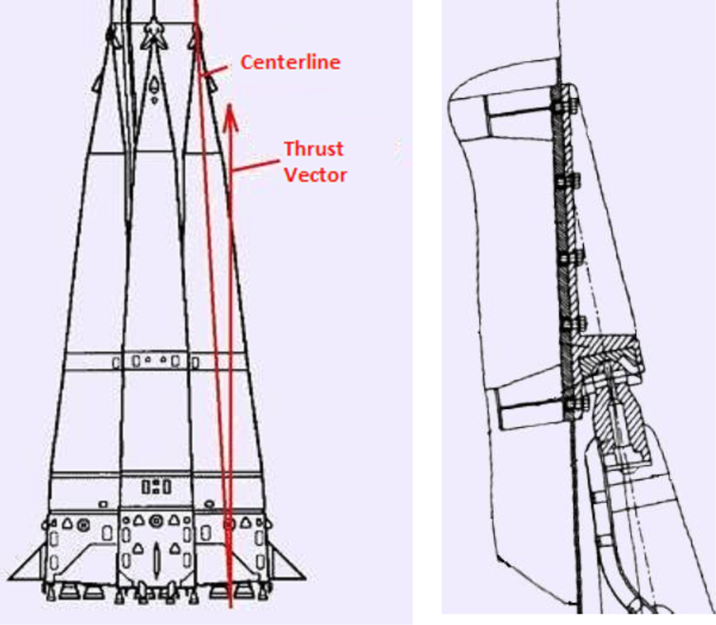 Fig. 3 Thrust vector and booster axis (left). Balll joint (right). Credit: kik-sssr.ru and IAASS