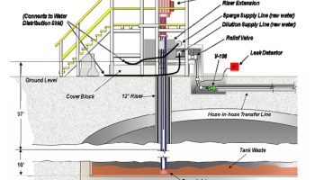 Schematic of the leak area (Credits: US Department of Energy).