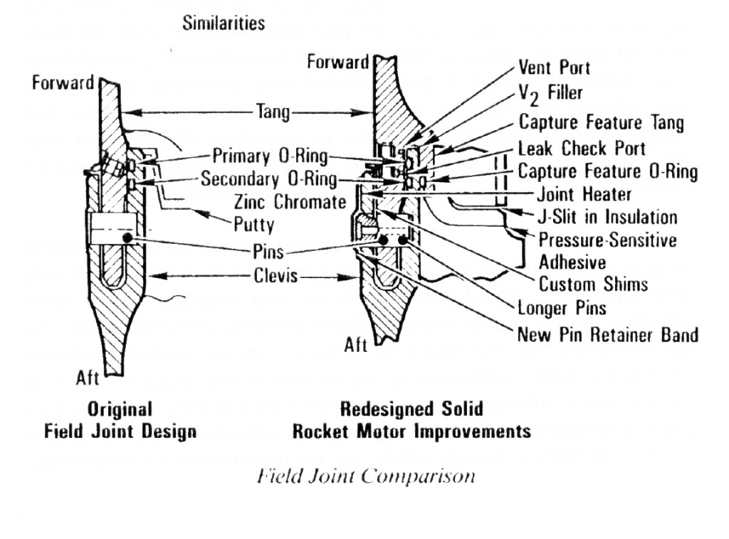 The redesign SRB field joint, compared with the previous design. - Credits: NASA